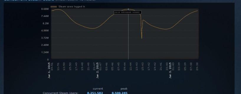 رقم قياسي جديد لعدد المستخدمين المسجلين في Steam