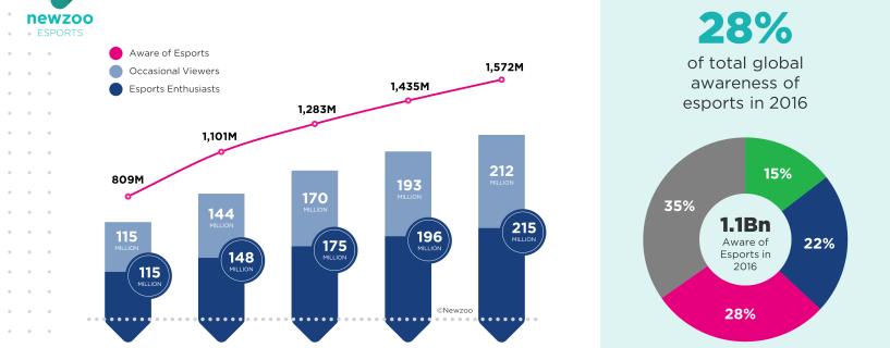 أكثر من مليار شخص سيعلم بأمر الرياضات الإلكترونية بحلول نهاية 2016