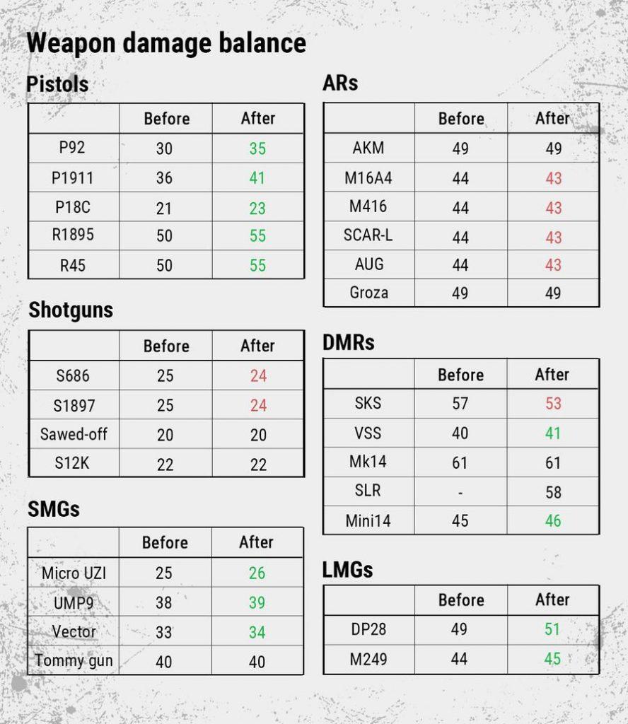 PUBG new weapon damage sheet