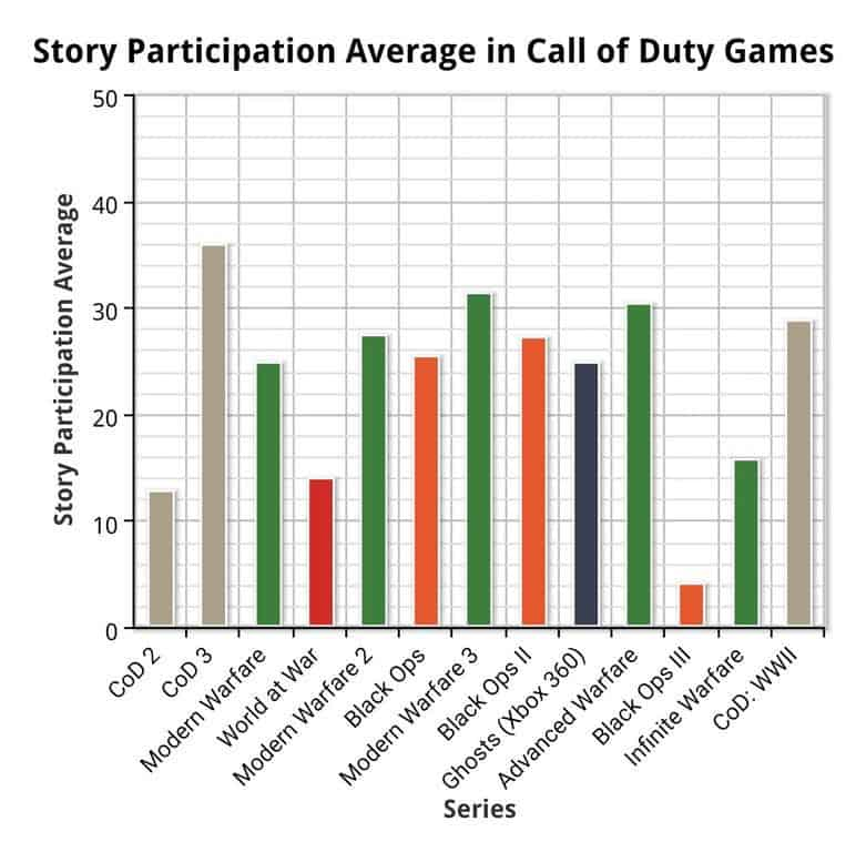 Black Ops 4 call of duty story chart