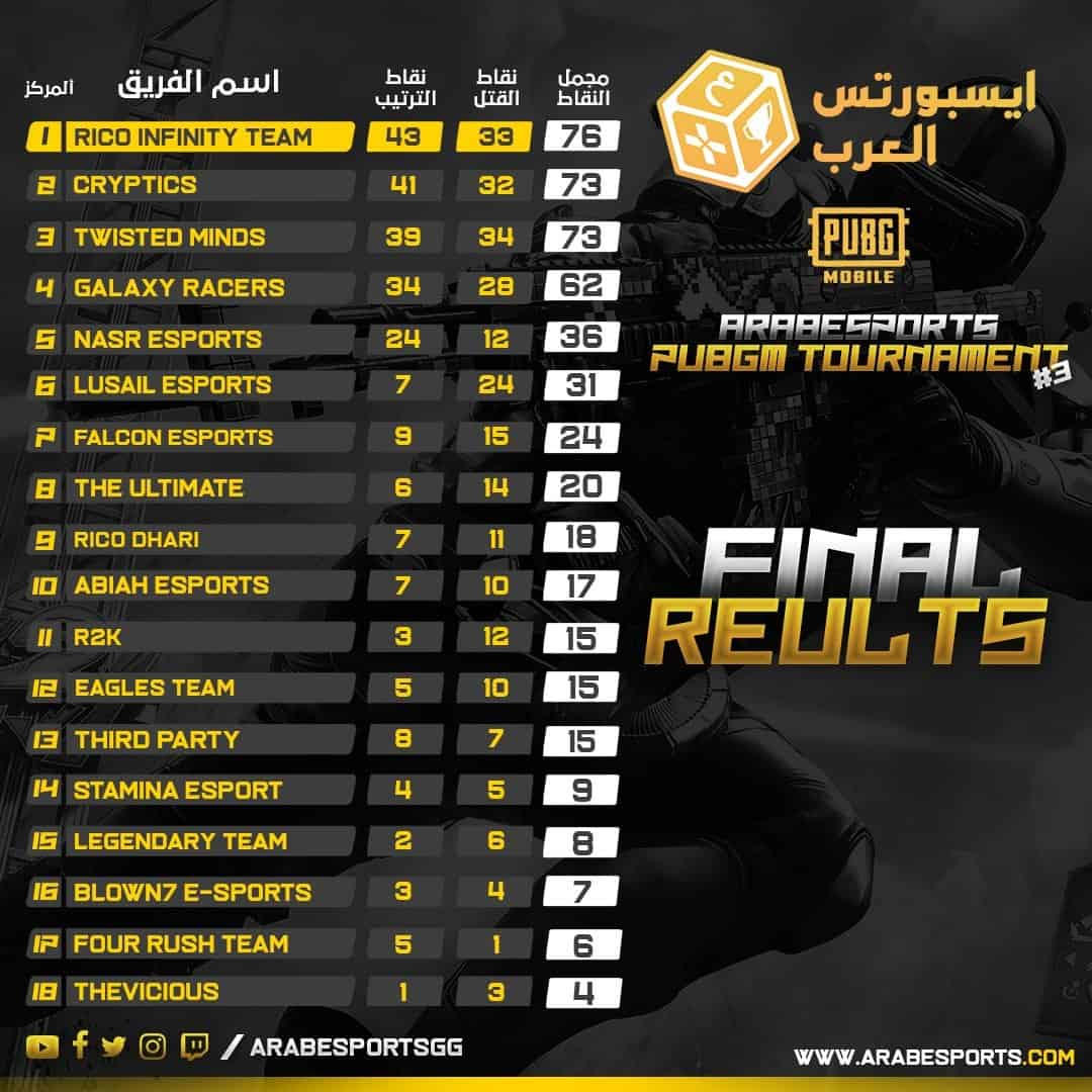 Arab esports pubg mobile rico infinity team cryptics twisted minds esports middle east الرياضات الالكترونية الشرق الاوسط